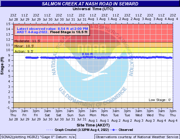 Salmon Creek (Alaska) at Nash Road in Seward