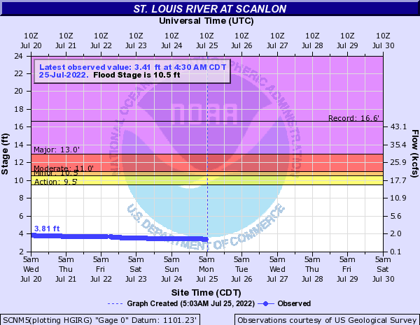 St. Louis River at Scanlon