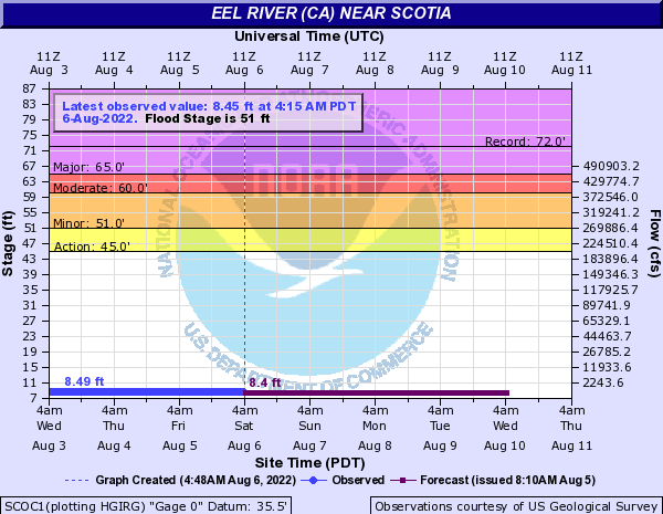 Current Eel River Levels and Conditions - Northern California
