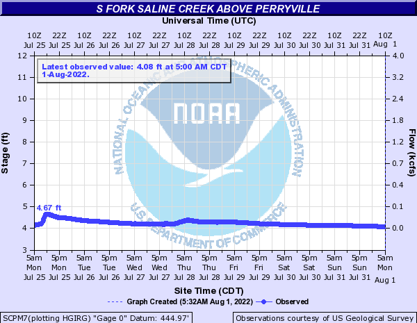 S Fork Saline Creek above Perryville