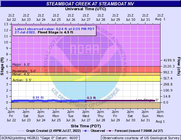 Steamboat Creek (NV) at Steamboat