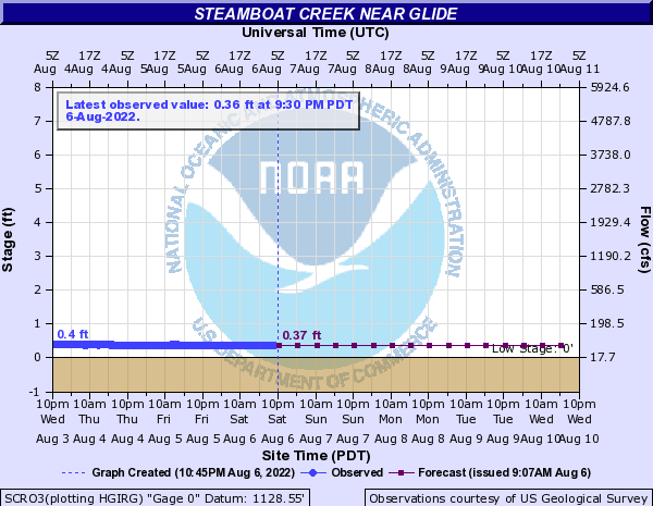 North Umpqua River Water Level