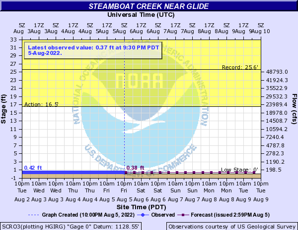 Steamboat Creek near Glide