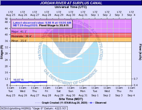 Jordan River at Surplus Canal