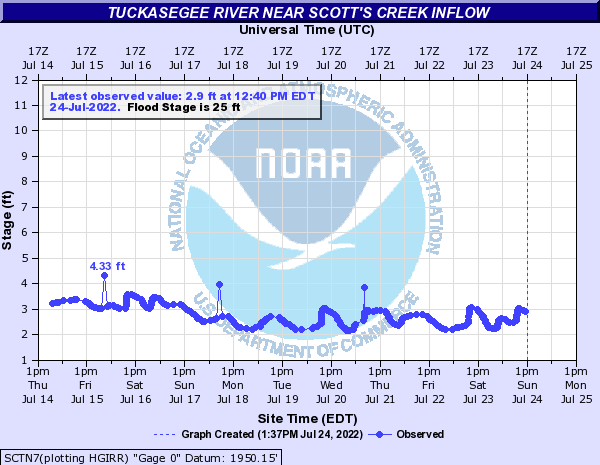 Tuckasegee River near Scott's Creek inflow