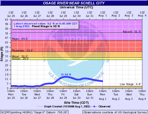Osage River near Schell City