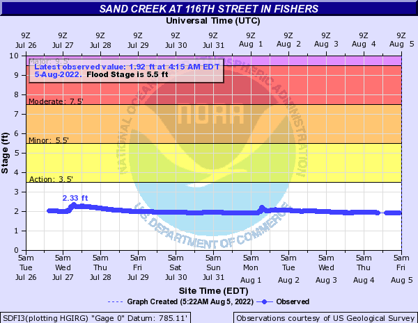Sand Creek (IN) at Fishers