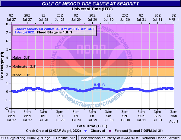 Gulf of Mexico Tide Gauge at Seadrift