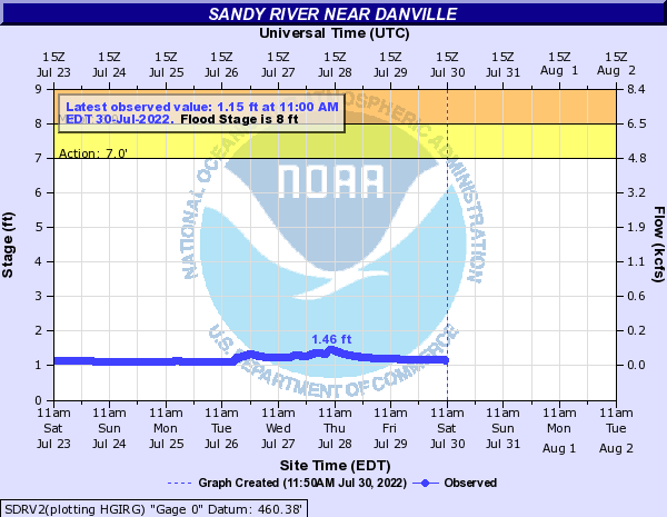 Sandy River near Danville