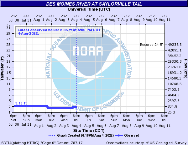 Water-data graph for Des Moines River at Saylorville Tailwaters