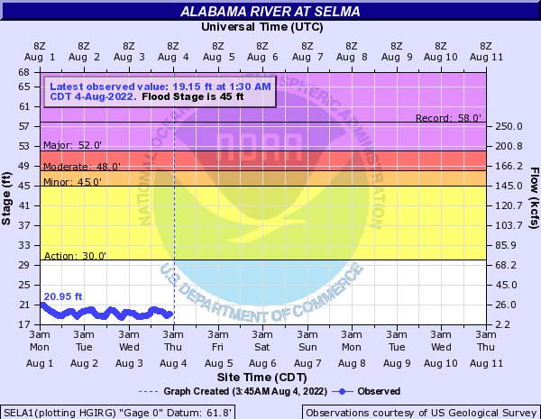Alabama River at Selma