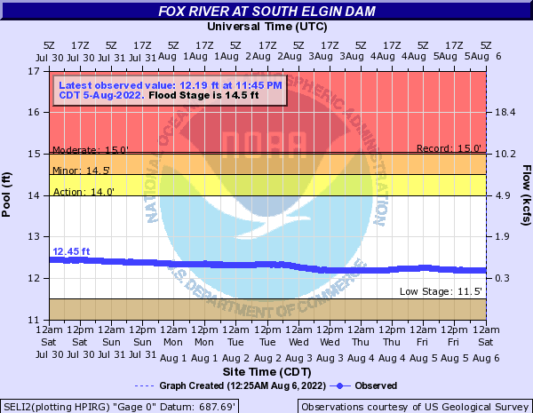 Fox River at South Elgin Dam