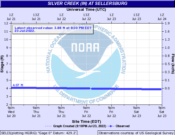 Silver Creek (IN) at Sellersburg