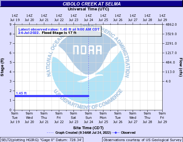 Cibolo Creek at Selma