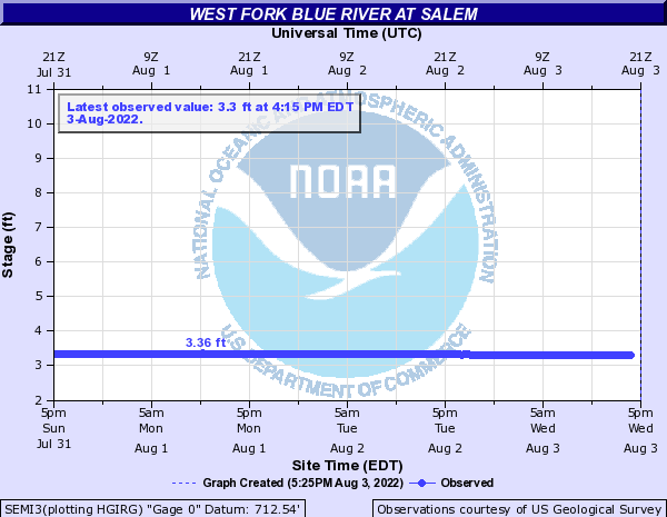 West Fork Blue River at Salem