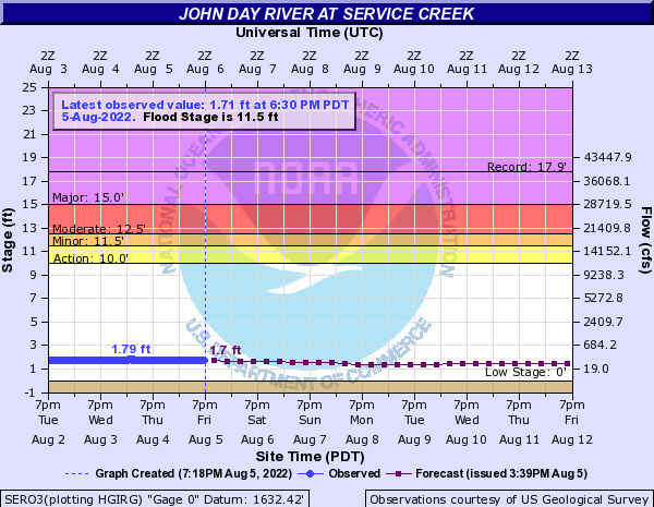 John Day River at Service Creek