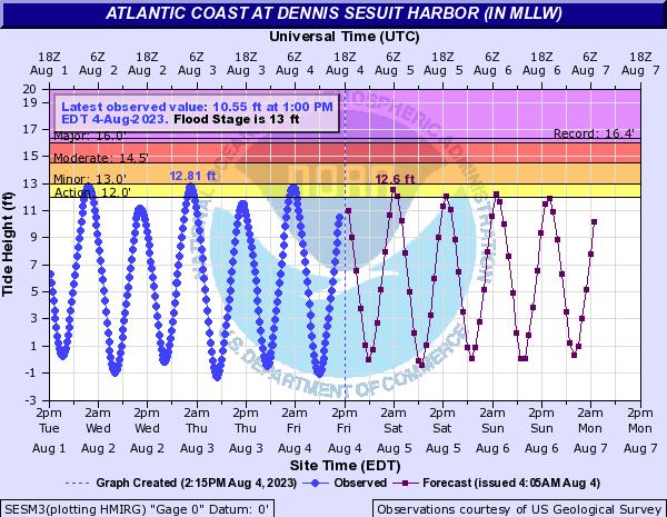 Dennis, MA Tide Forecast