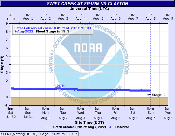 Swift Creek at SR1555 Nr Clayton