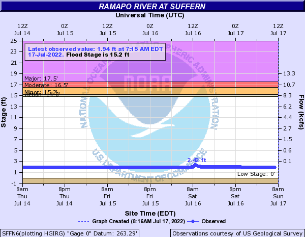 Ramapo River at Suffern