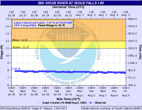Big Sioux River at Sioux Falls I-90