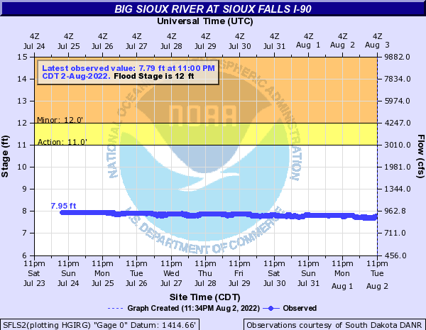 Big Sioux River at Sioux Falls 60th St. North