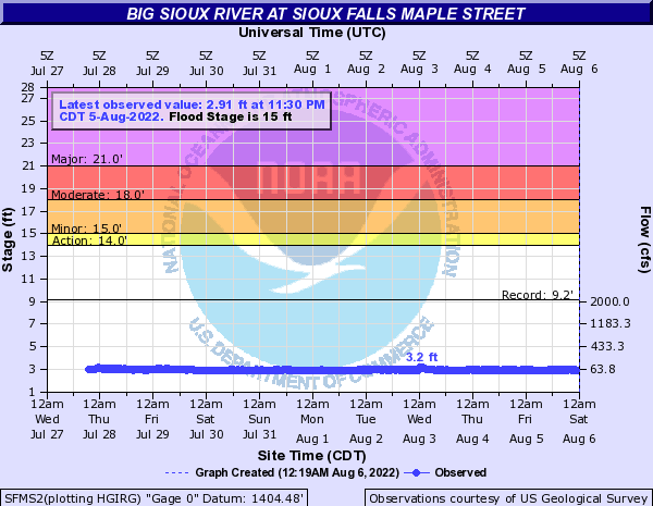 Big Sioux River at Sioux Falls Maple Street