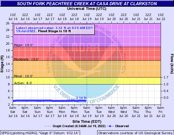 South Fork Peachtree Creek at Clarkston
