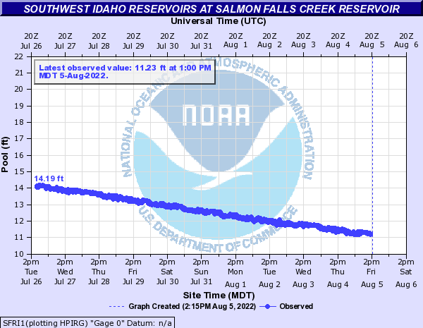 Southwest Idaho Reservoirs at Salmon Falls Creek Reservoir