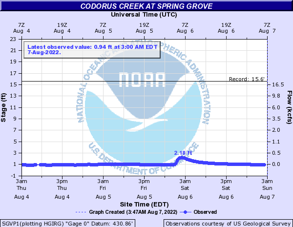 Codorus Creek at Spring Grove