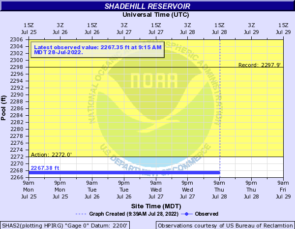 Grand River (SD) at Shadehill Reservoir