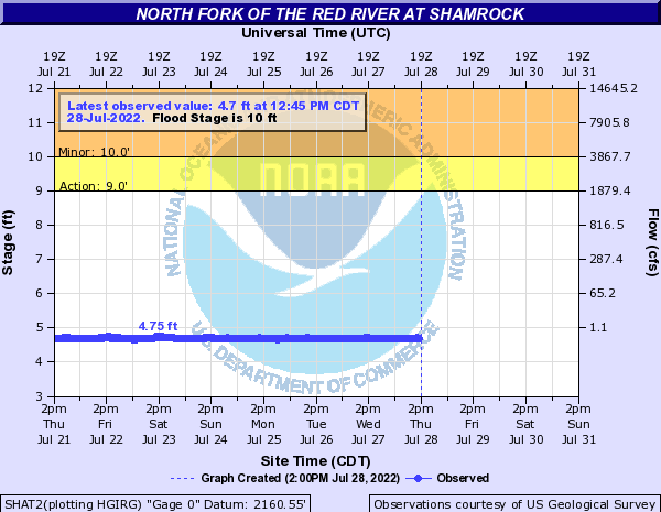 North Fork of the Red River at Shamrock