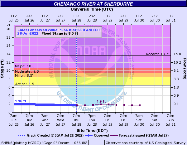 Chenango River at Sherburne