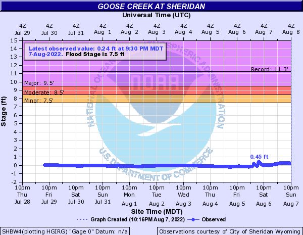 Goose Creek at Sheridan