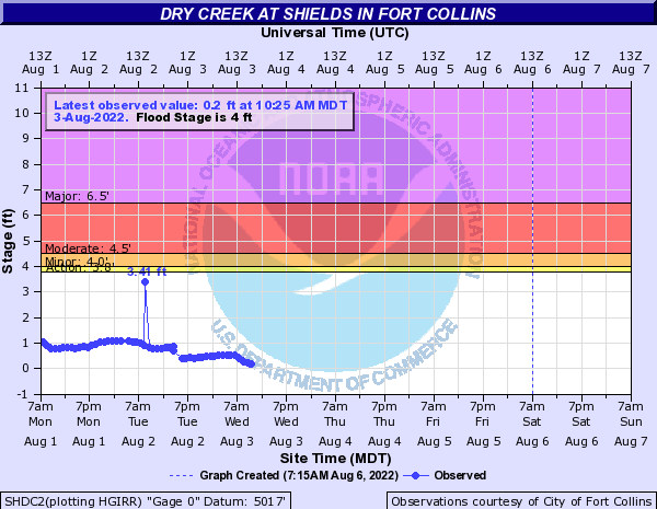 Dry Creek (CO) above Fort Collins