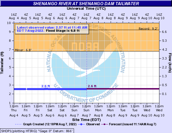 http://water.weather.gov/ahps2/hydrograph.php?gage=shdp1