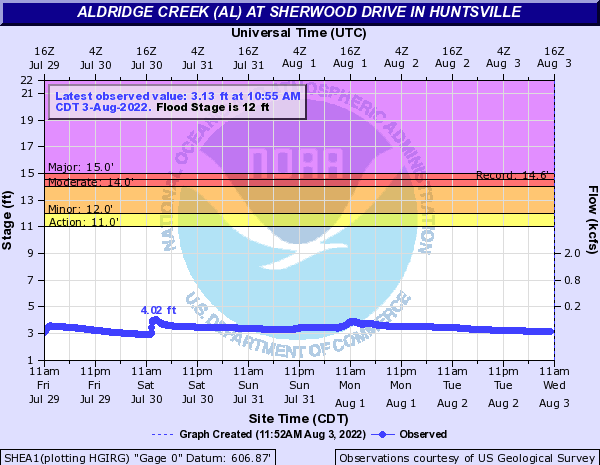 Aldridge Creek (AL) at Sherwood Drive in Huntsville
