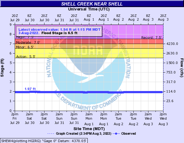 Hydrograph for Shell Creek near Shell