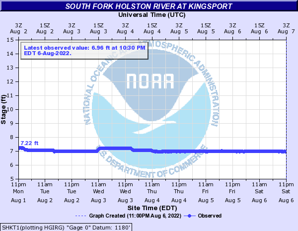 South Fork Holston River at Kingsport