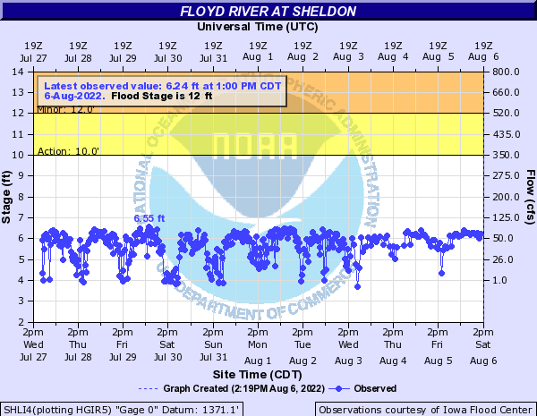 Floyd River at Sheldon