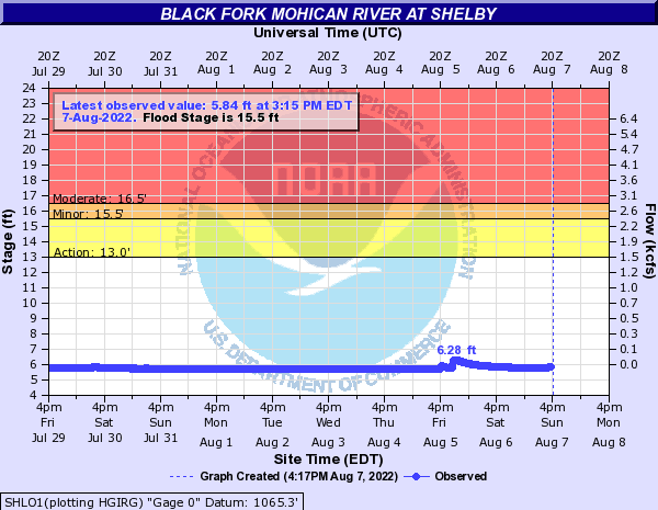 Black Fork Mohican River at Shelby