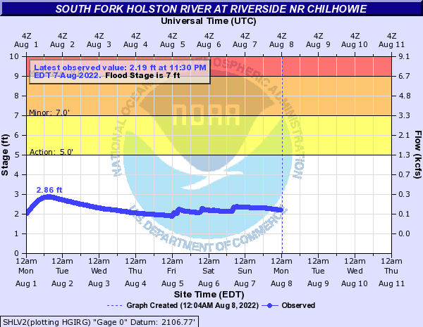 South Fork Holston River at Riverside nr Chilhowie
