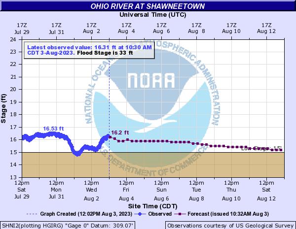 Ohio River at Shawneetown