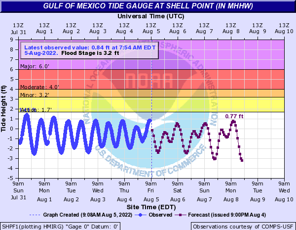 Gulf of Mexico Tide Gauge at Shell Point
