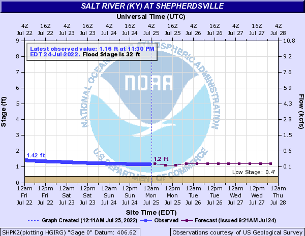 Salt River (KY) at Shepherdsville