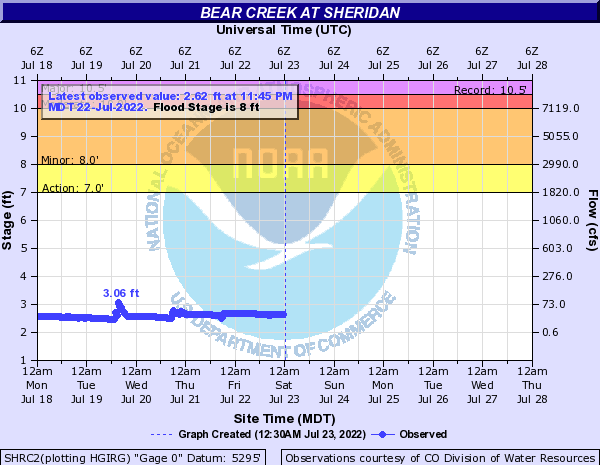 Bear Creek (CO) at Sheridan
