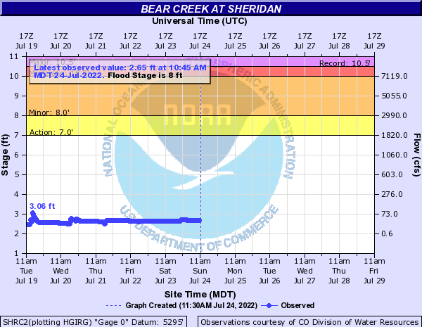 Bear Creek at Sheridan