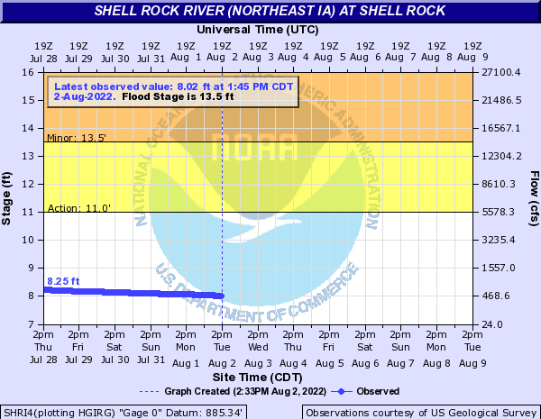 Shell Rock River at Shell Rock