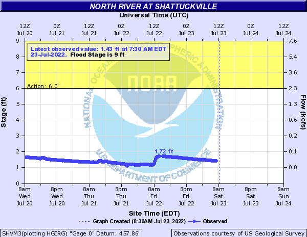 North River at Shattuckville