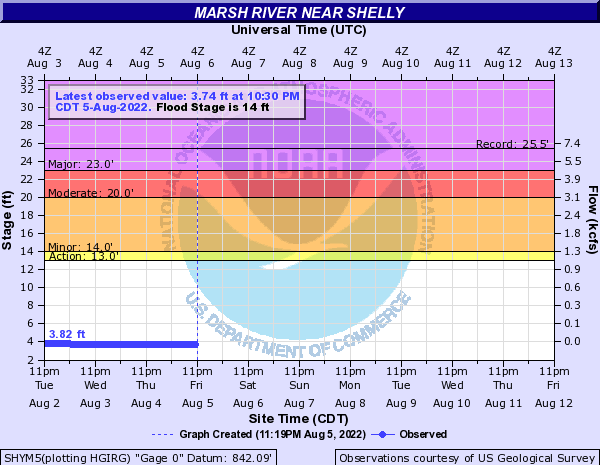 Marsh River at Shelly