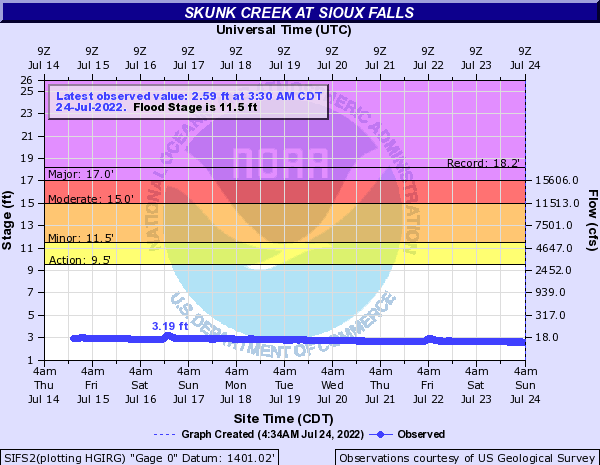 Skunk Creek at Sioux Falls